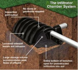 Infiltrator Leaching Chamber Septic Field Design Tips And