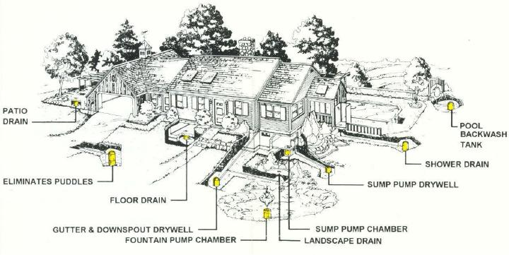 Drywell disposes of water from roof yard filter for How do i find drainage plans for my house