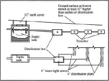 Septic Tank And Leach Field System Parts Tips Hints And