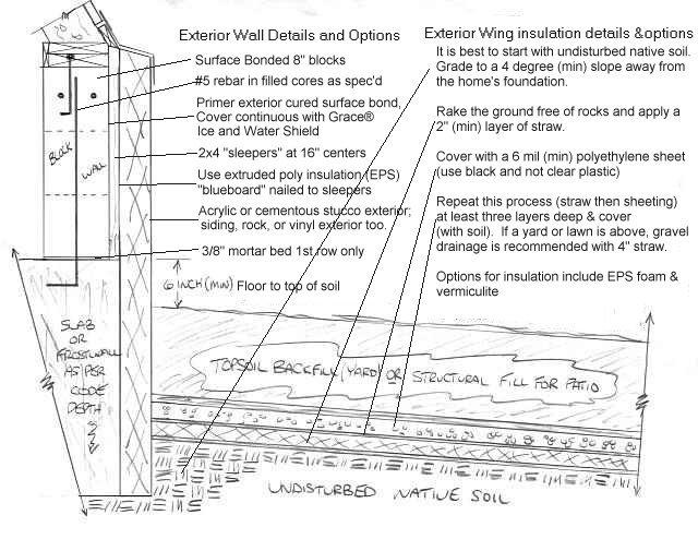 Frost-protected shallow foundation HTM wing insulation details | The