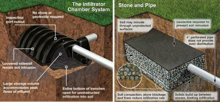 Infiltrator Septic Chamber Leach Field Installation Versus Pipe In Gravel Stone And